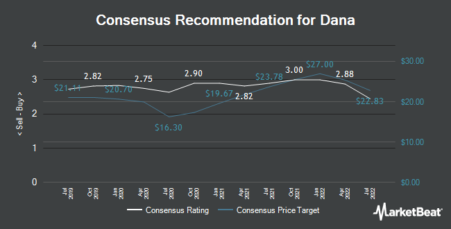 Analyst Recommendations for Dana (NYSE:DAN)
