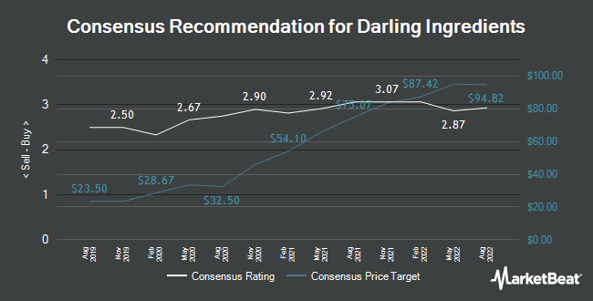 Analyst Recommendations for Darling Ingredients (NYSE:DAR)