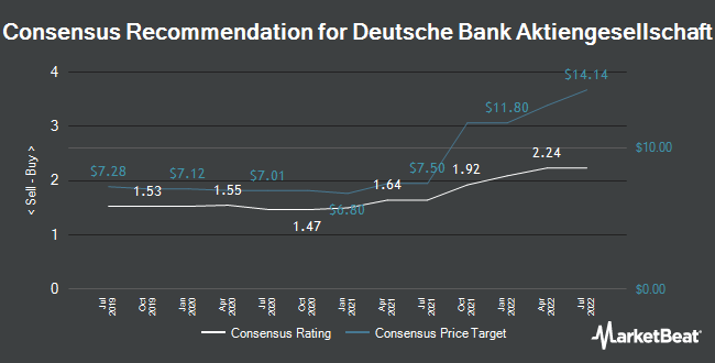 Analyst Recommendations for Deutsche Bank (NYSE:DB)