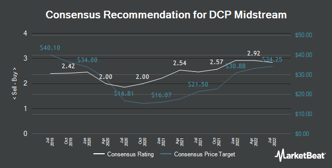 Analyst Recommendations for DCP Midstream (NYSE:DCP)