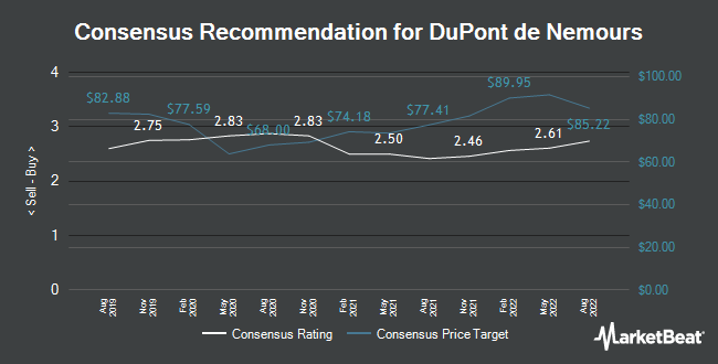 Analyst Recommendations for DuPont de Nemours (NYSE:DD)