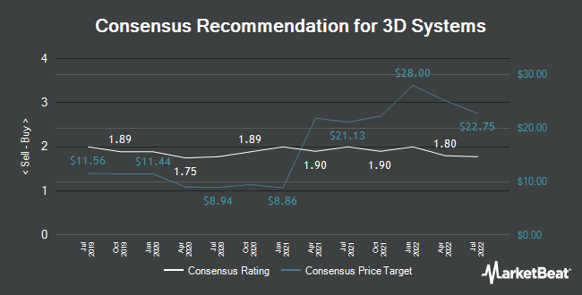 Analyst Recommendations for 3D Systems (NYSE:DDD)