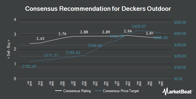 Analyst Recommendations for Deckers Outdoor (NYSE:DECK)