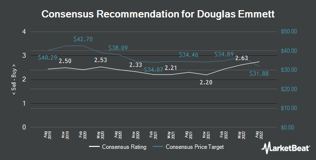 Analyst Recommendations for Douglas Emmett (NYSE:DEI)