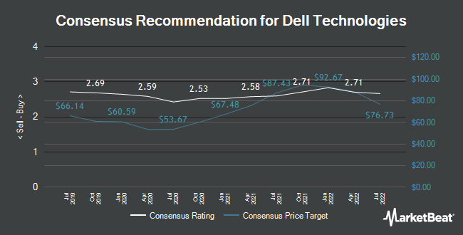 Analyst Recommendations for Dell (NYSE:DELL)