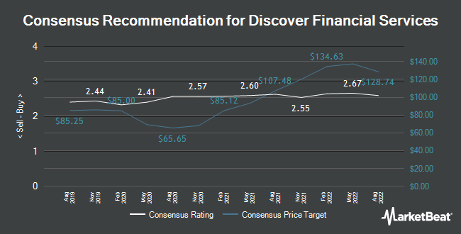 Analyst Recommendations for Discover Financial Services (NYSE:DFS)