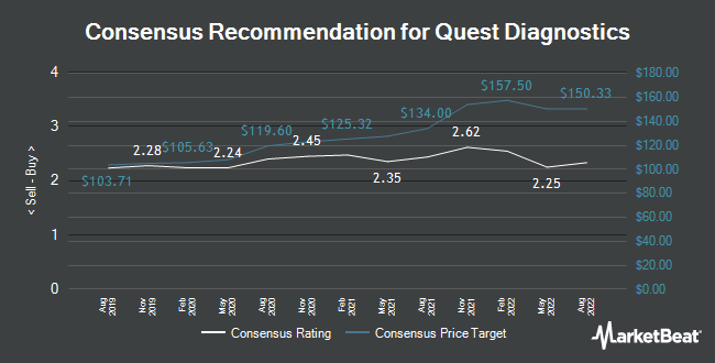 Analyst Recommendations for Quest Diagnostics (NYSE:DGX)