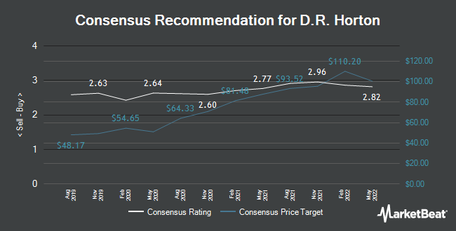 Analyst Recommendations for D. R. Horton (NYSE:DHI)