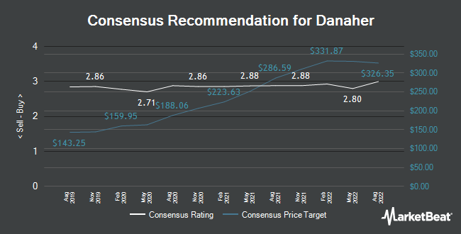 Analyst Recommendations for Danaher (NYSE:DHR)