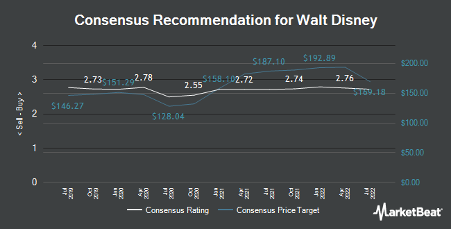 Analyst Recommendations for The Walt Disney (NYSE:DIS)