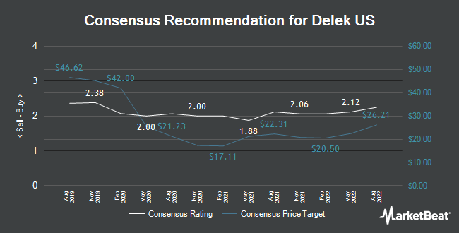 Analyst Recommendations for Delek US (NYSE:DK)
