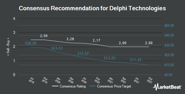 Analyst Recommendations for Delphi Technologies (NYSE:DLPH)