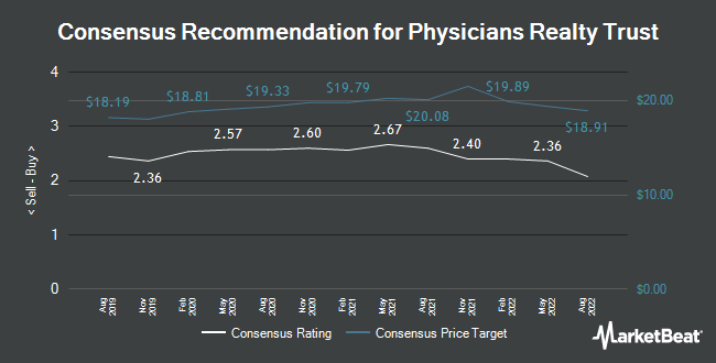 Analyst Recommendations for Physicians Realty Trust (NYSE:DOC)