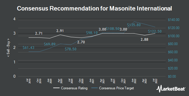 Analyst Recommendations for Masonite International (NYSE:DOOR)