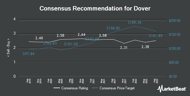 Analyst Recommendations for Dover (NYSE:DOV)
