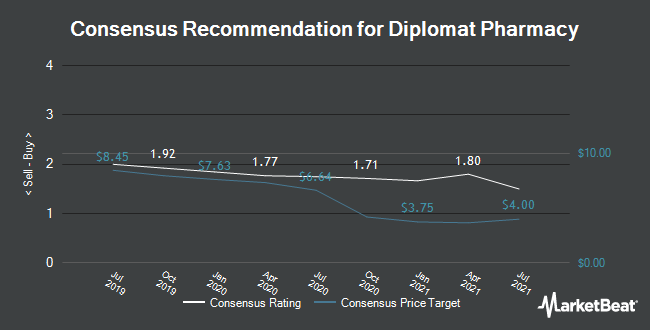 Analyst Recommendations for Diplomat Pharmacy (NYSE:DPLO)
