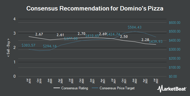 Analyst Recommendations for Domino`s Pizza (NYSE:DPZ)