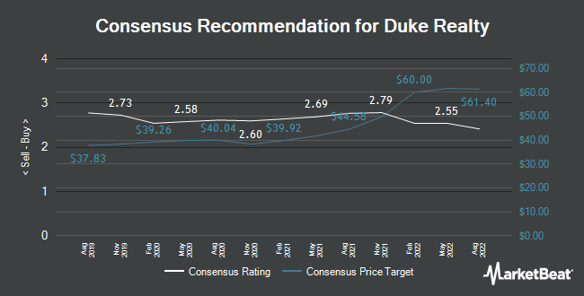 Analyst Recommendations for Duke Realty (NYSE:DRE)