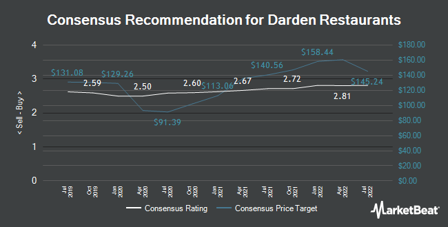 Analyst Recommendations for Darden Restaurants (NYSE:DRI)