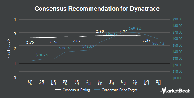 Analyst Recommendations for Dynatrace (NYSE:DT)