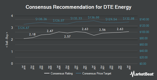Analyst Recommendations for DTE Energy (NYSE:DTE)