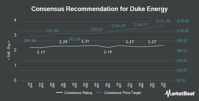 Analyst Recommendations for Duke Energy (NYSE:DUK)