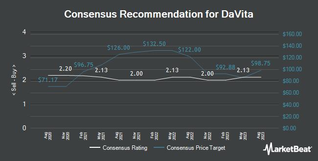Analyst Recommendations for Davita (NYSE:DVA)