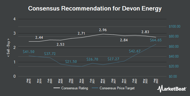 Analyst Recommendations for Devon Energy (NYSE:DVN)
