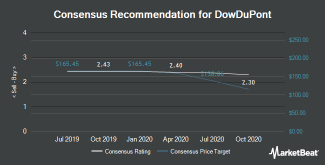 Analyst Recommendations for DowDuPont (NYSE:DWDP)