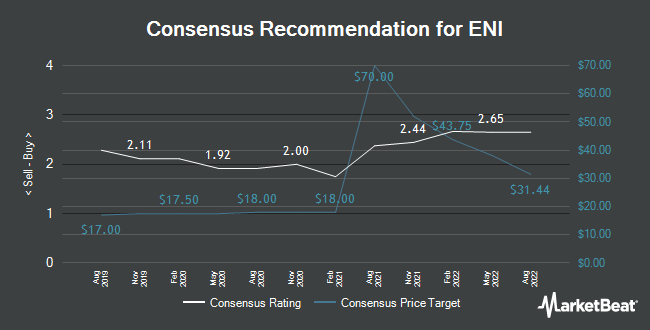 Analyst Recommendations for ENI (NYSE:E)