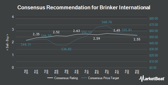 Analyst Recommendations for Brinker International (NYSE:EAT)