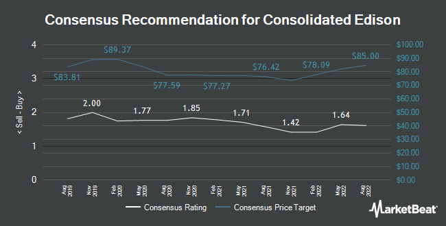 Analyst Recommendations for Consolidated Edison (NYSE:ED)