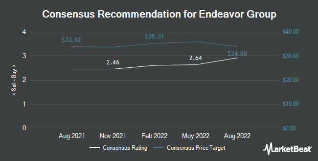 Analyst Recommendations for Education Realty Trust (NYSE:EDR)