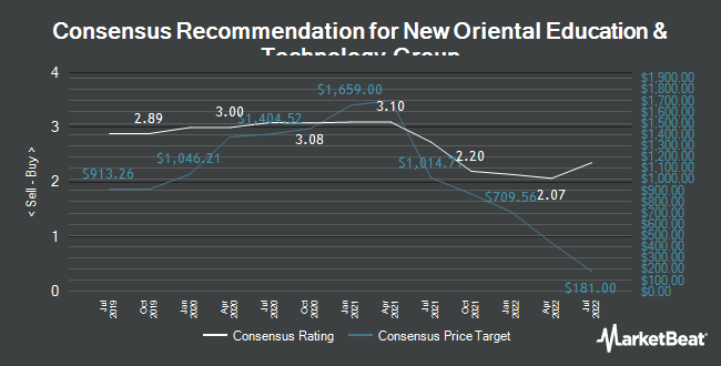 Analyst Recommendations for New Oriental Education & Technology Group (NYSE:EDU)