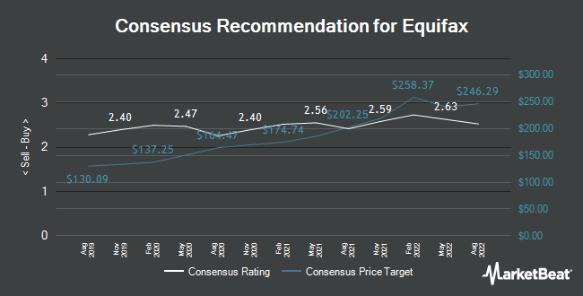 Analyst Recommendations for Equifax (NYSE:EFX)