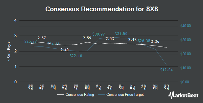 Analyst Recommendations for 8X8 (NYSE:EGHT)