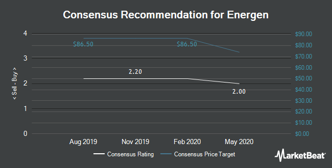 Analyst Recommendations for Energen (NYSE:EGN)