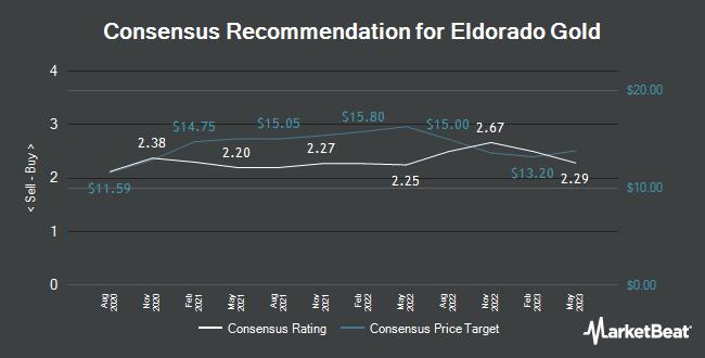 Analyst Recommendations for Eldorado Gold (NYSE:EGO)
