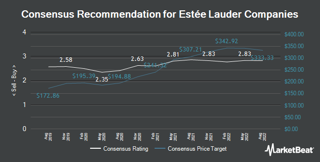 Analyst Recommendations for The Estée Lauder Companies (NYSE:EL)