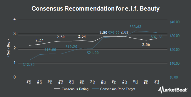 Analyst Recommendations for e.l.f. Beauty (NYSE:ELF)