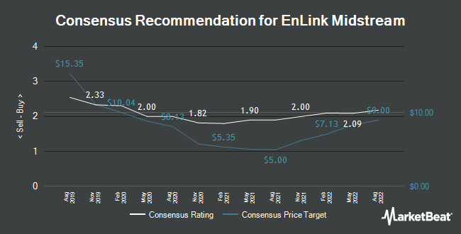 Analyst Recommendations for EnLink Midstream (NYSE:ENLC)