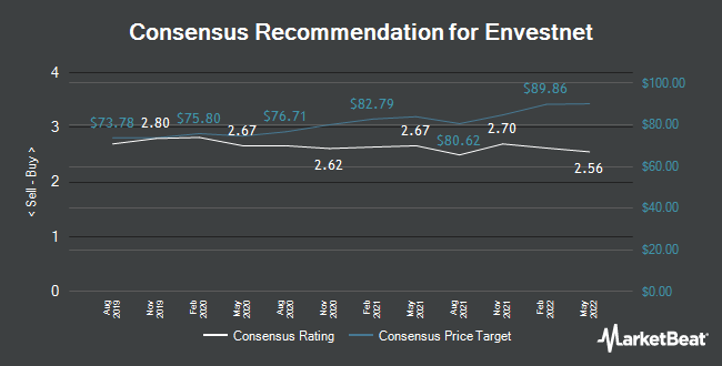 Analyst Recommendations for Envestnet (NYSE:ENV)