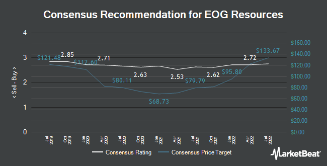 Analyst Recommendations for EOG Resources (NYSE:EOG)