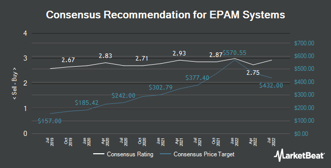 Analyst Recommendations for EPAM Systems (NYSE:EPAM)