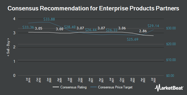 Analyst Recommendations for Enterprise Products Partners (NYSE:EPD)