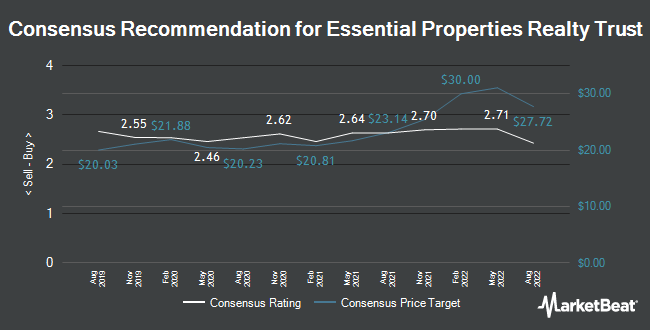 Analyst Recommendations for Essential Properties Realty Trust (NYSE:EPRT)