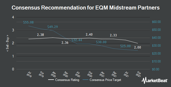 Analyst Recommendations for EQM Midstream Partners (NYSE:EQM)