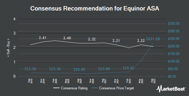 Analyst Recommendations for Equinor ASA (NYSE:EQNR)