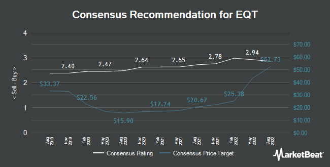 Analyst Recommendations for EQT (NYSE:EQT)