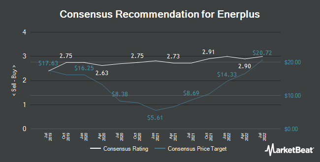 Analyst Recommendations for Enerplus (NYSE:ERF)